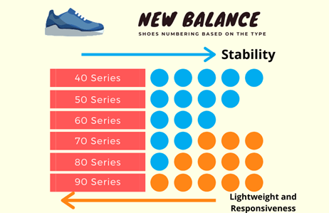 Numbering system of new balance shoes sizing and fit