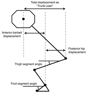 foot segmental angle changes during squatting